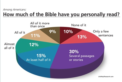 How much bible read